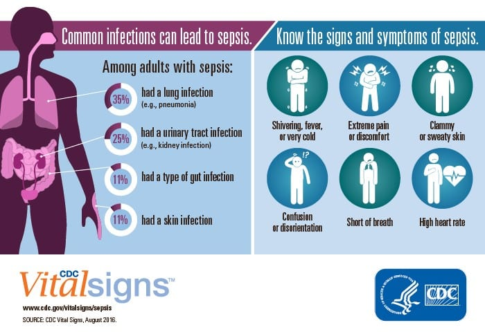 Vital Signs Graphic